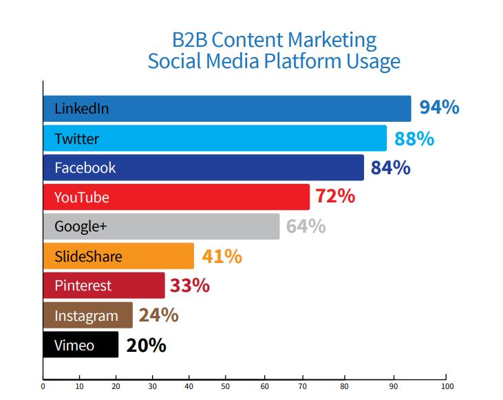 effective b2b content marketing plan